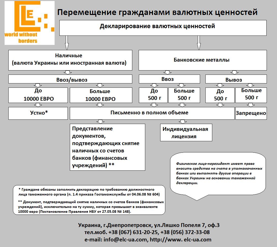 бланк податкова декларація єдиного податку україни 2013